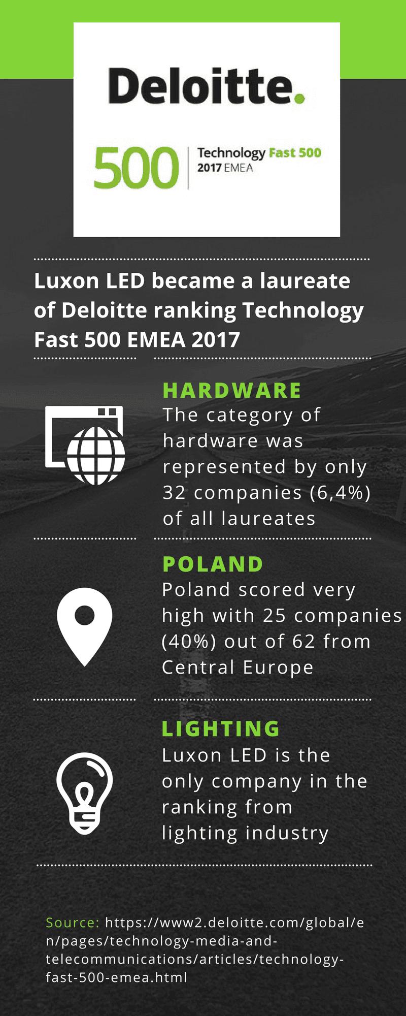 Luxon LED laureatem Deloitte Fast 500 w Europie - grafika