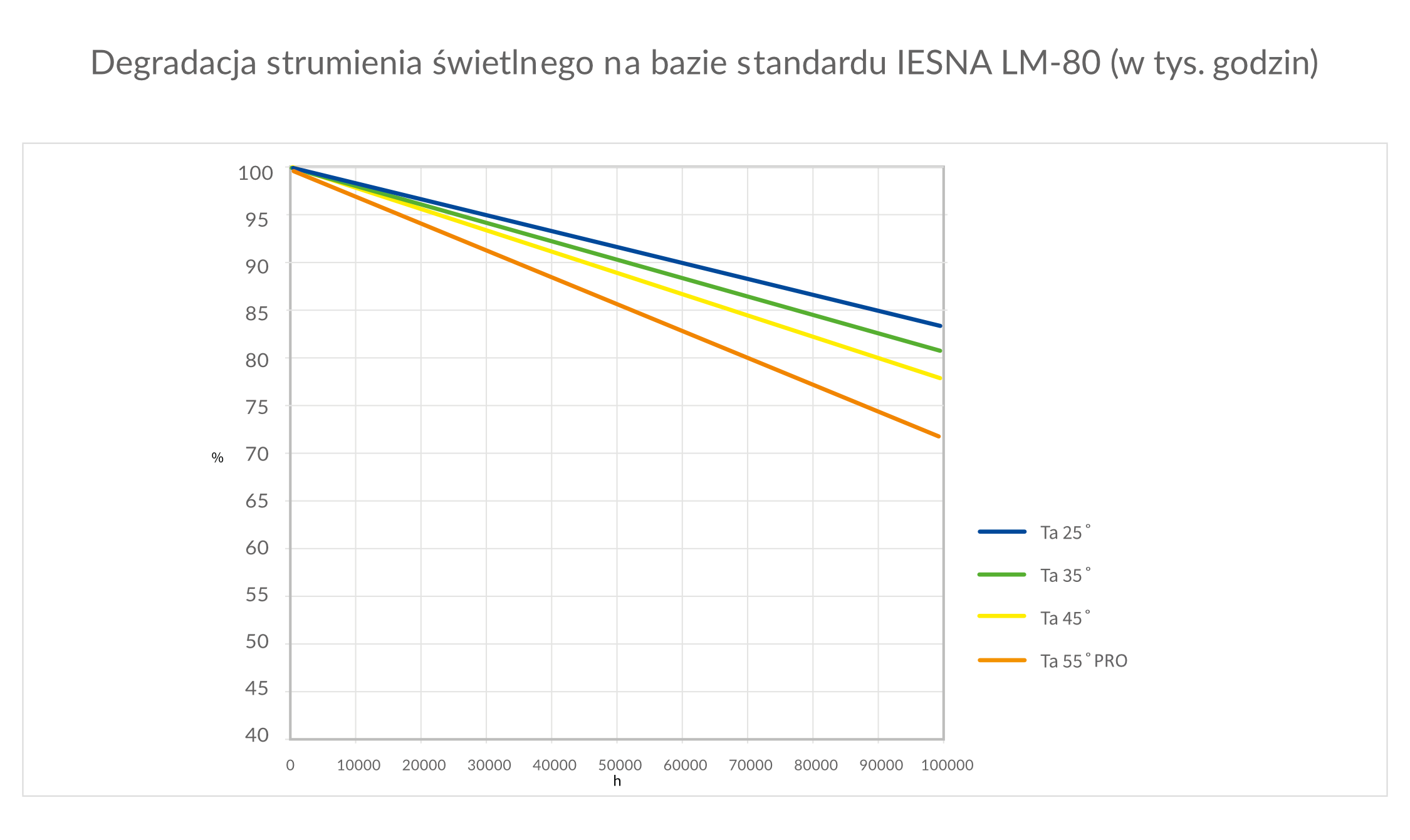 Wykres Degradacja struminenia świetlnego LM-80 PL - Luxon LED