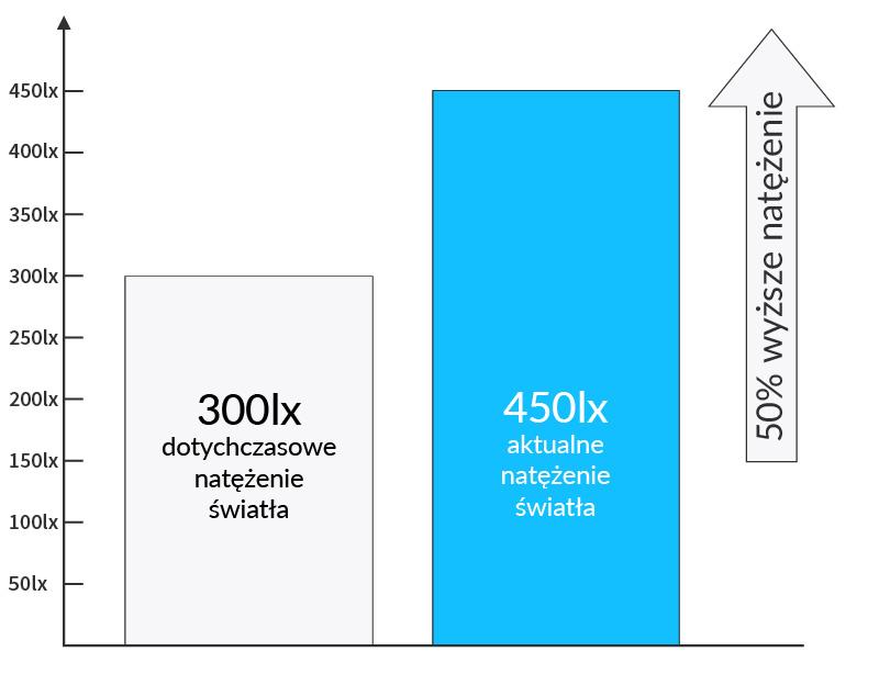 Wykres natężenia światła w hali produkcyjnej i magazynach firmy Twinings - Luxon LED