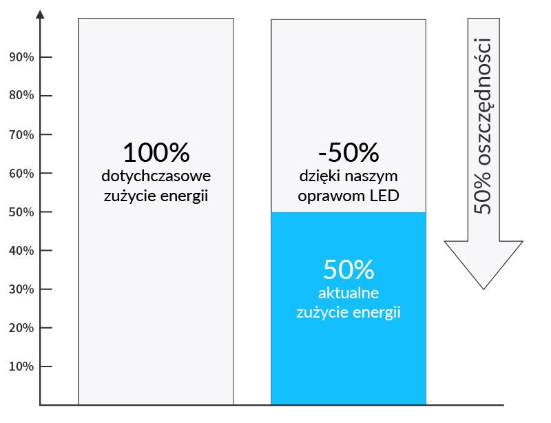 Wykres oszczędności w oświetleniu dla firmy Zott - Luxon LED
