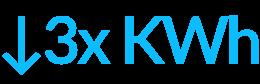 Ikona 3x KWh, wpis kompleksowa modernizacja dla firmy LG Electronics - Luxon LED