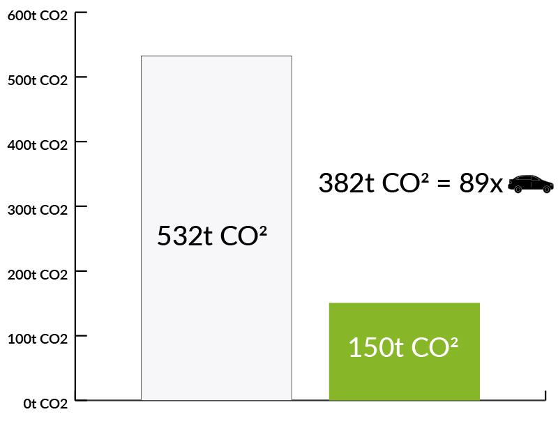 Wykres zmniejszenia emisji CO2 w magazynach i halach produkcyjnych firmy LG Electronics - Luxon LED