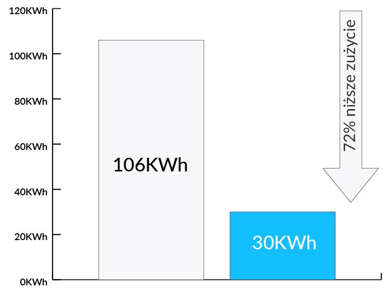 Wykres redukcji zużycia energii w halach produkcyjnych i magazynach firmy LG Electronics - Luxon LED
